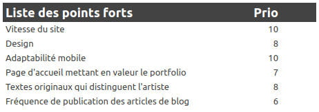 Benchmark - Exemple de liste des points forts